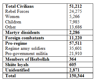 Syria-Stats