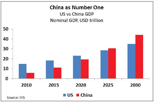 walsh-china-graph