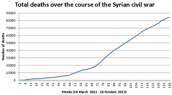 vb-syria-chart